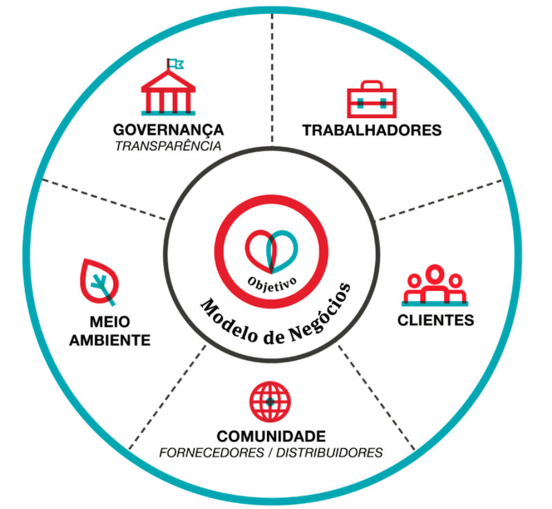 Empresas B –Como são avaliadas