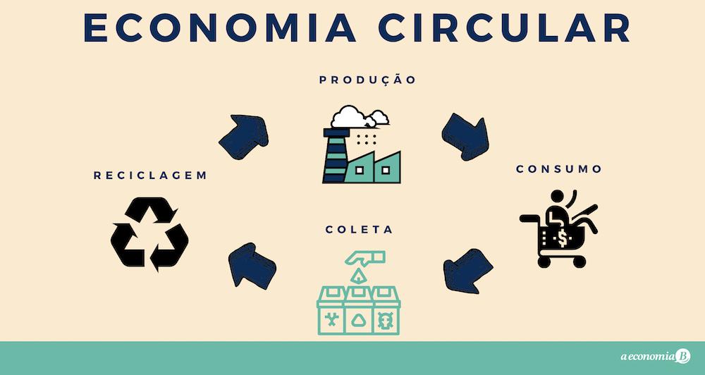 Economia circular –O que é