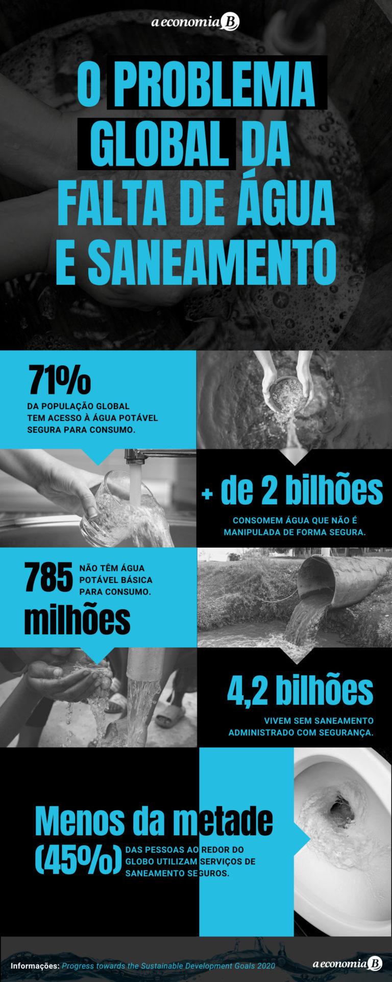 Infográfico falta de água e saneamento – ODS 6