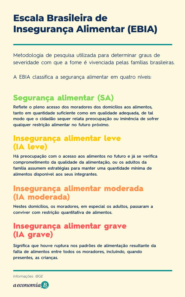 Escala Brasileira de Insegurança Alimentar (EBIA)