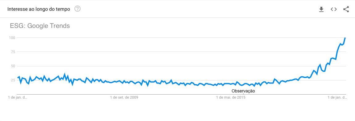 esg google trends