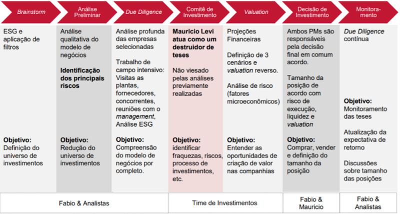 fama investimentos: processo de decisão de investimento