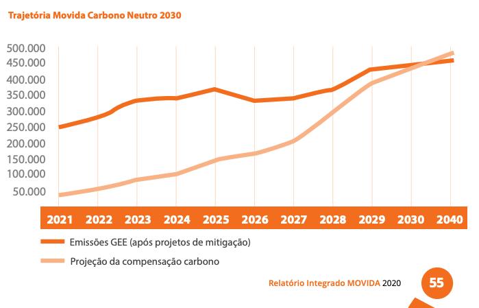 Trajetória Movida carbono neutro 2030