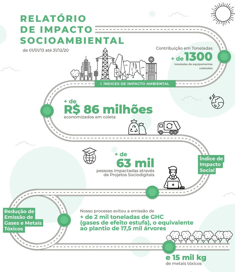 Relatório de impacto socioambiental –ReUrbi