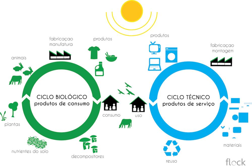 Ciclo técnico e ciclo biológico