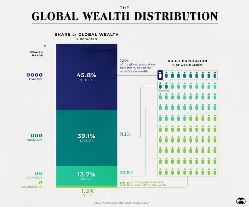 Distribuição da riqueza global