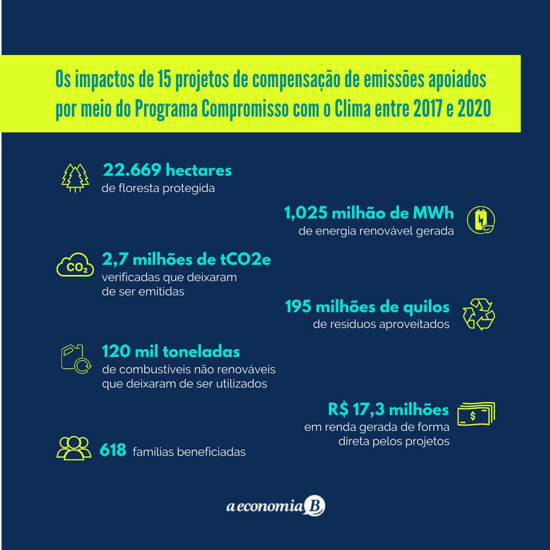 Compromisso com o Clima –Compensação de carbono com impacto social