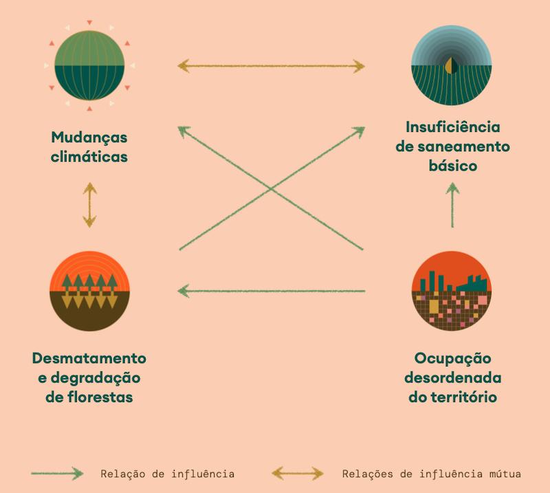 Os quatro principais desafios ambientais do Brasil